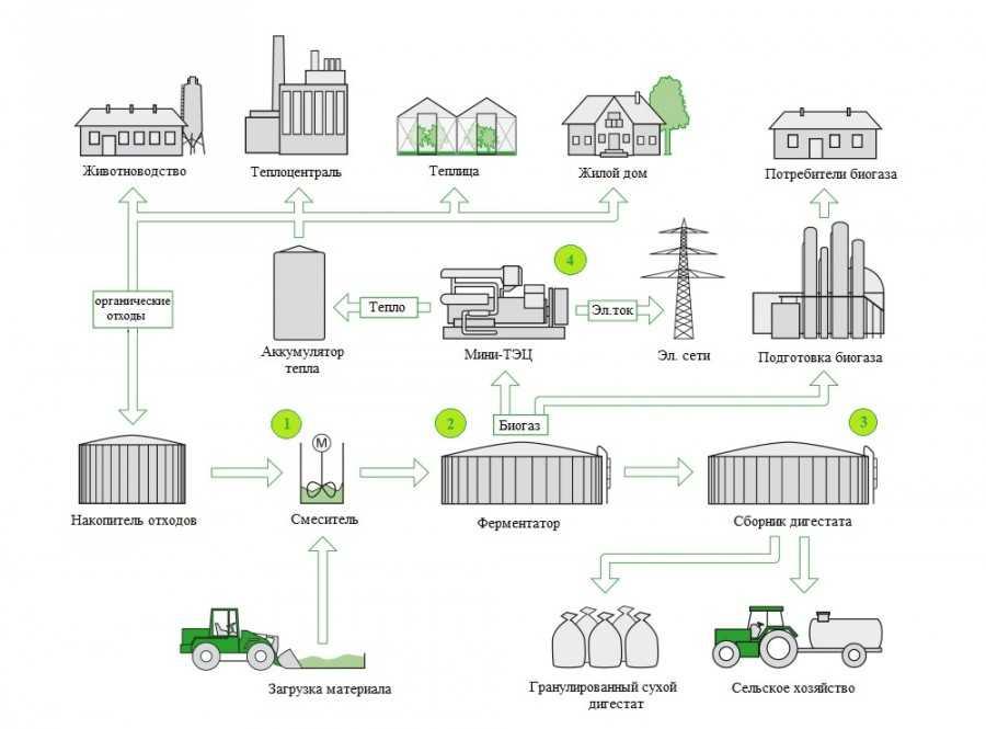 установка биогазовая для частного дома